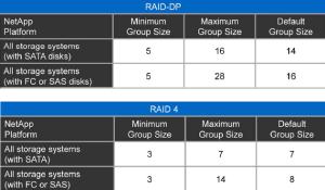 NetApp RAID Maximums