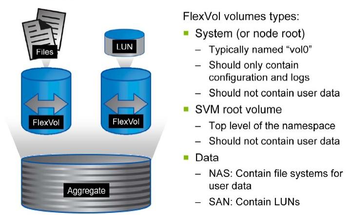 NetApp – Clustered DATA ONTAP – Data Vserver (SVM)- Part ...