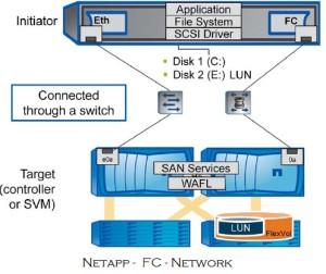 NetApp FC Network