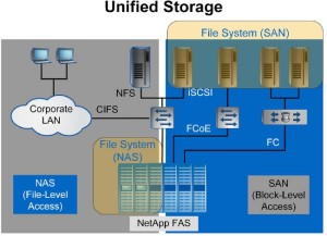 NetApp Unified Storage
