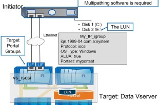 NetApp iSCSI Environment