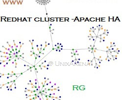 RHEL 7 cluster Resource group