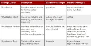 RHEL - KVM Packages