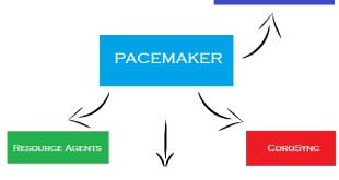 Redhat Cluster with Pacemaker