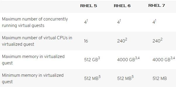 Redhat RHEL KVM Maximums