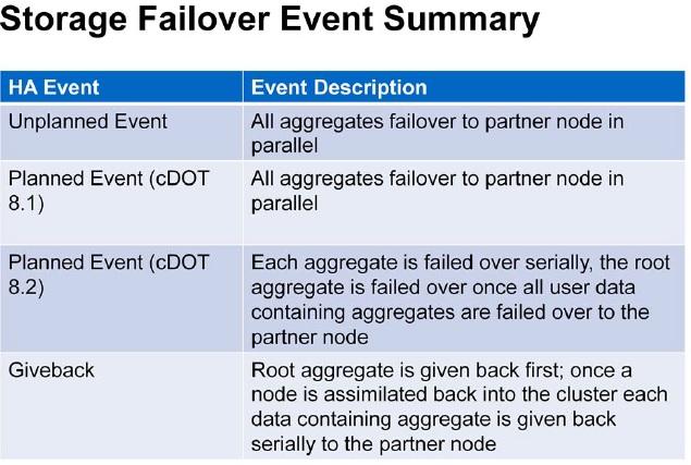 SFO summary - NetApp