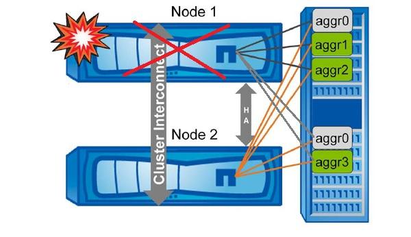 Unplanned SFO Netapp