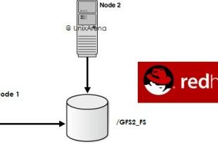 GFS2 - RHEL 7
