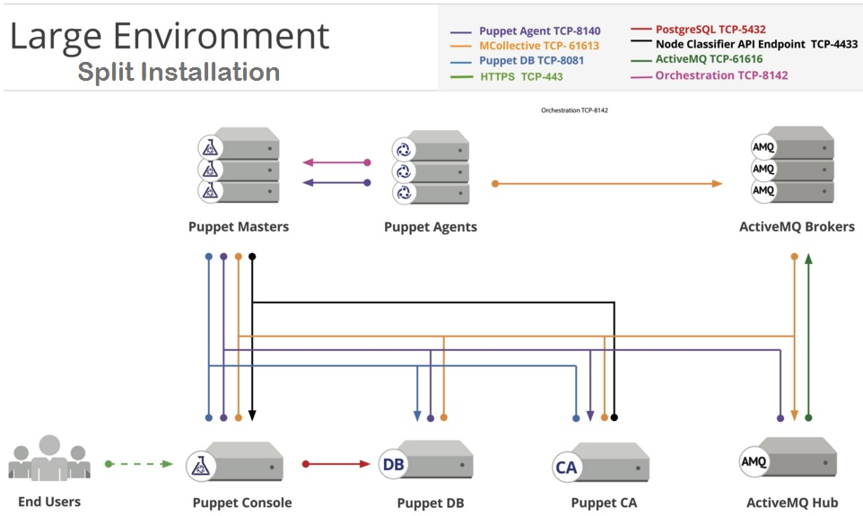 Puppet - Configuration Management Software - Overview - UnixArena