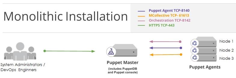 Puppet Monolithic Installation