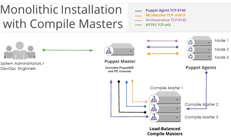 Puppet Monolithic Installation with Compile Masters