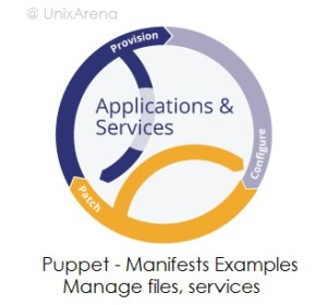 Puppet Manifest - Manage service files directories