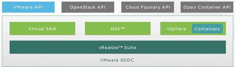 Openstack SDDC - Openstack API