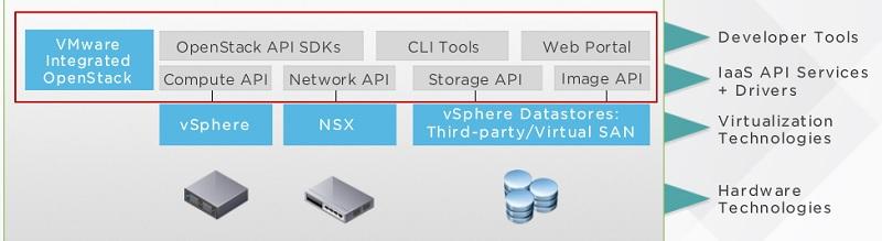 VMware Integrated Openstack - vSphere NSX Datastore