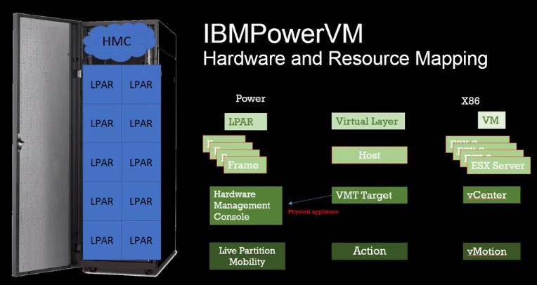 VMturbo 5.5 - IBMPowerVM