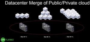 VMturbo 5.5 - Merge Public & Private cloud
