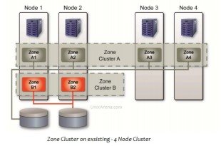 zone cluster on global cluster