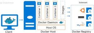Docker - Architecure