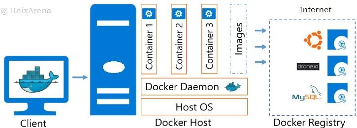 Docker - Architecture