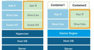 hypervisor - Vmware vs Docker