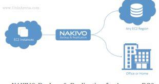 NAKIVO B&R for AWS