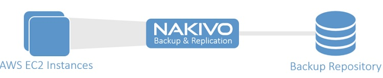 NAKIVO B&R for AWS - Network Accelartion
