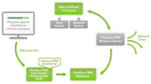 Pandora FMS Network Server
