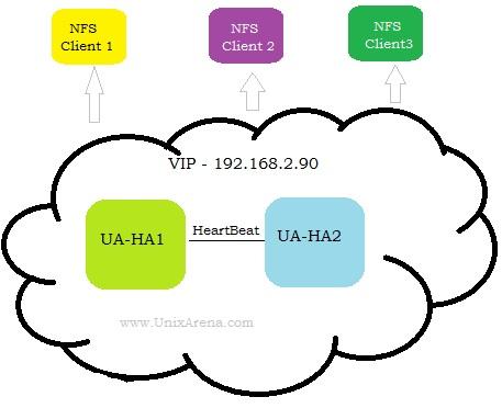NFS HA - Pacemaker UnixArena