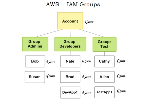 IAM - Groups