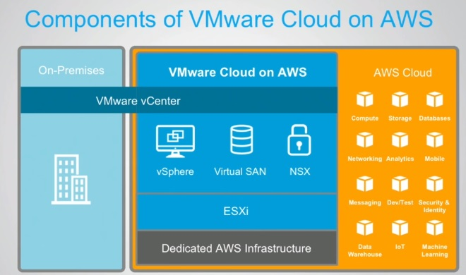 aws-services-on-vmware-vsphere