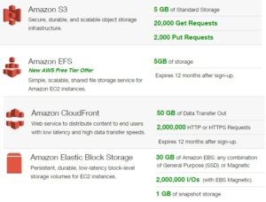amazon-aws-free-tier-storage
