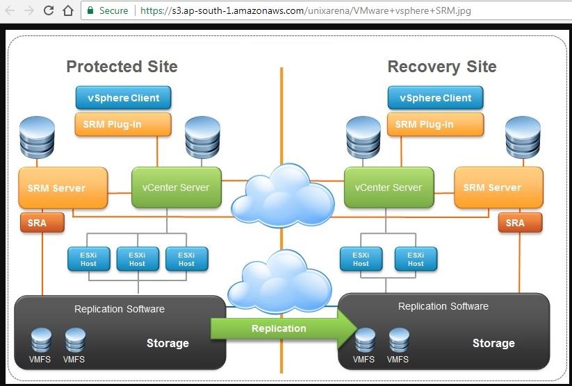 Amazon AWS - Create a S3 Storage Bucket - Part 7 - UnixArena