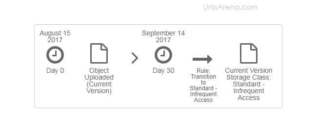 Diagram - Move objects after 30 days to Standard - IA
