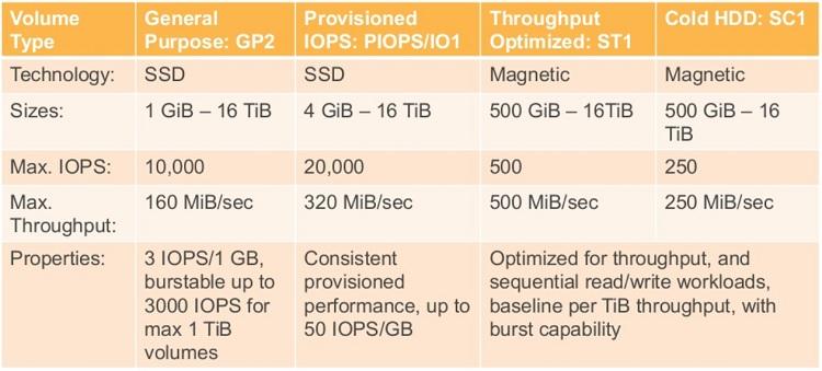 AWS EBS storage Types
