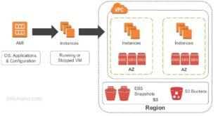 EBS volumes and Snapshot