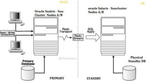 Oracle Datagarud Standby- Sun Cluster Setup