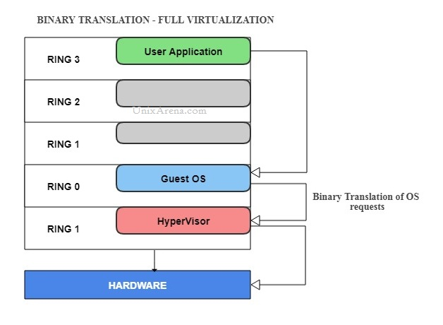 Binary Translation - Full Virtualization