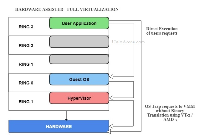 Hardware-assisted virtualization - Hypervisor