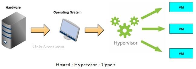 Hosted - Hypervisor type 2