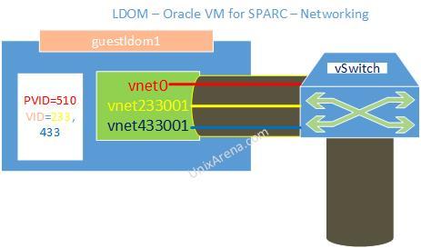 LDOM oracle VM for SPARC - Networking PVID VID