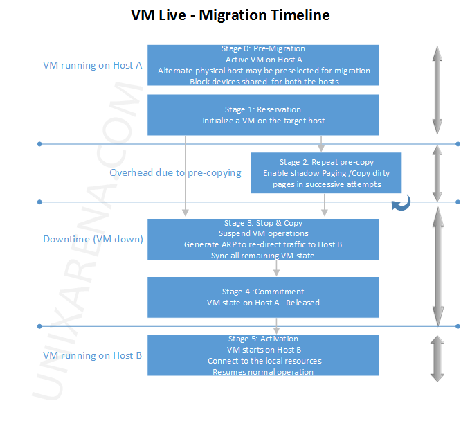 VM Live Migration timelines