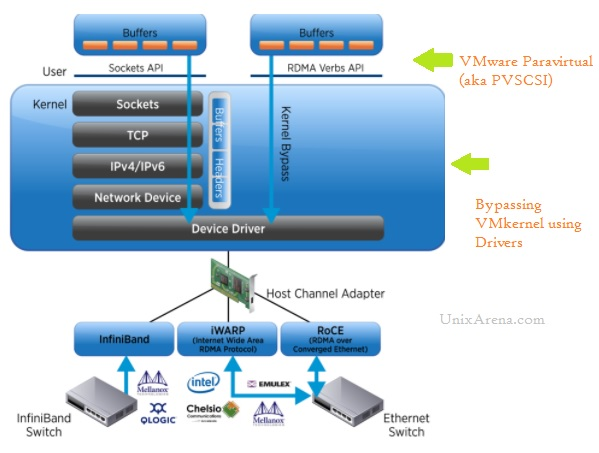 VMware ESXi - Example of Hybrid virtualization