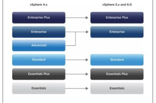 VMware vSphere Version Upgrade Path