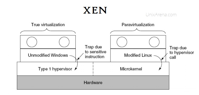 Xen supports both Full virutalization and Para-virtualization