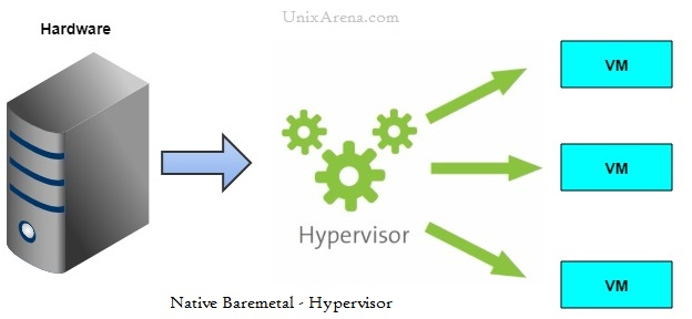 hypervisor - Native - Bare-metal