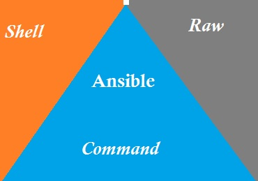 Ansible - Command vs Shell vs Raw Modules - UnixArena