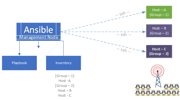 What is Ansible ? How it Works ? Why do we need to use ? - UnixArena